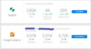 Estadísticas Google+